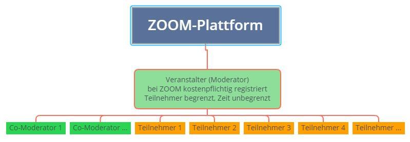 ZOOM Pro kostenpflichtig - Comoderatoren